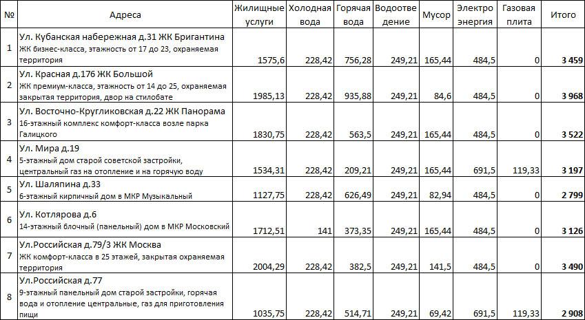 В часа краснодаре киловатт стоимость продать часы белгород